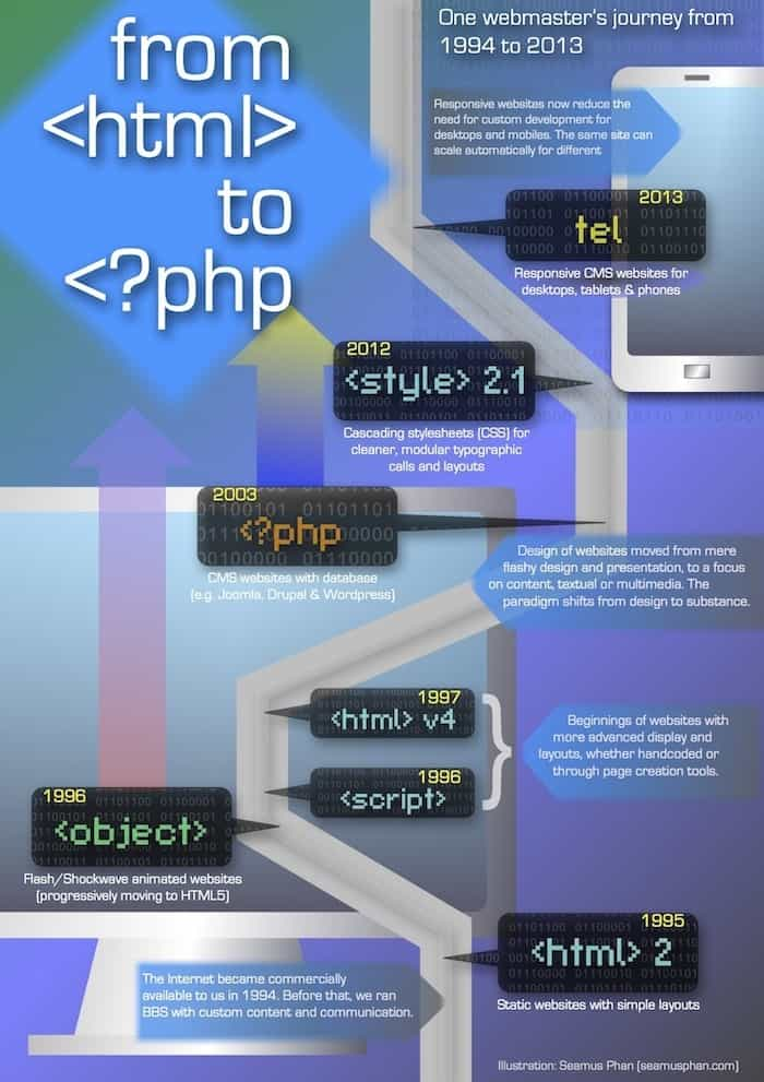 Infographic - Journey of a webmaster (Seamus Phan, 20131116)