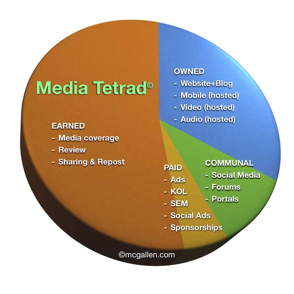 Media Tetrad© - OCEP model of owned media, communal media, earned media, and paid media
